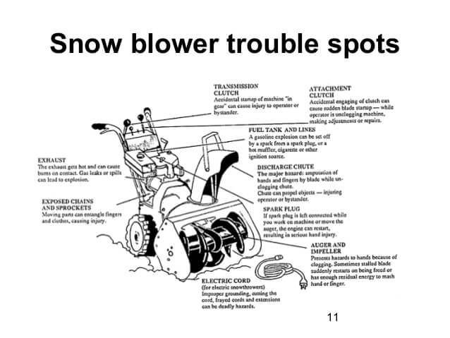 best snow blower trouble spots